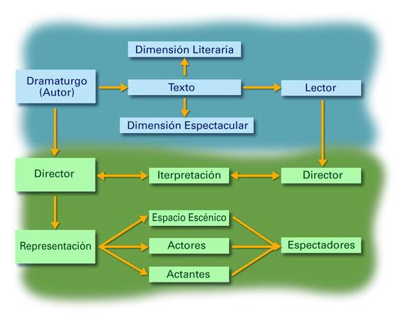 elementos de los personajes: